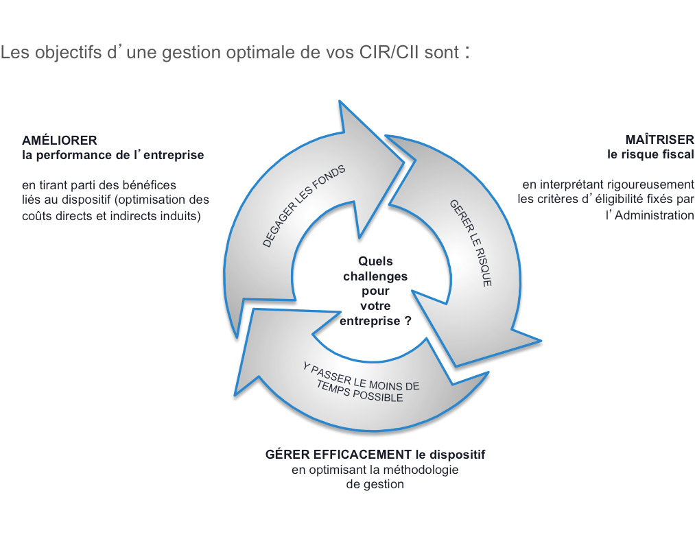 SMA Consulting - objectifs d'une gestion optimale CIR / CII
